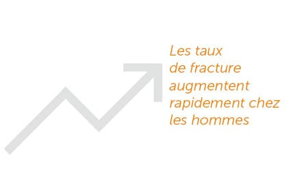Les taux de fracture augmentent rapidement chez les hommes